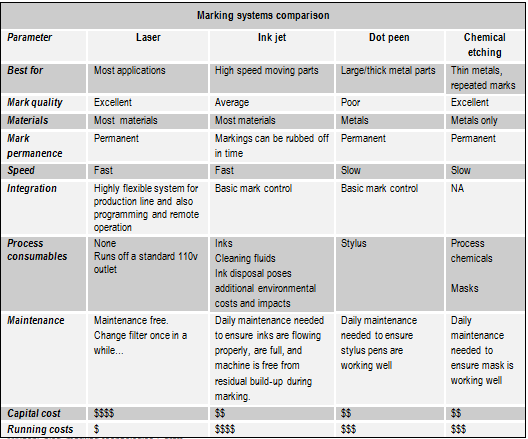 marking systems comparison