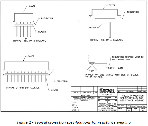 Typical projection specifications