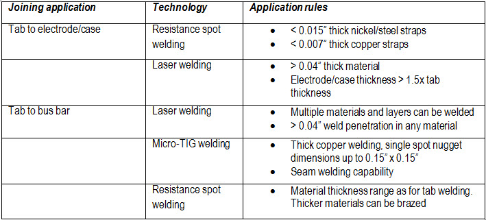 Battery welding technologies: application rules