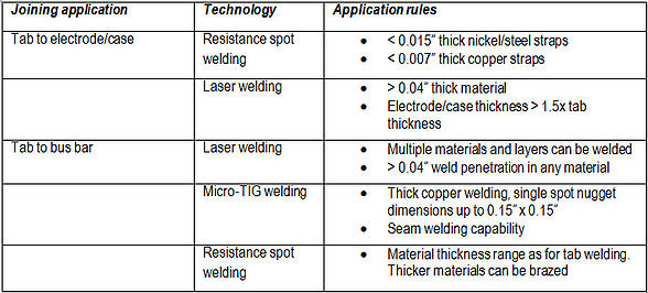 Battery pack welding: which technology for your job?