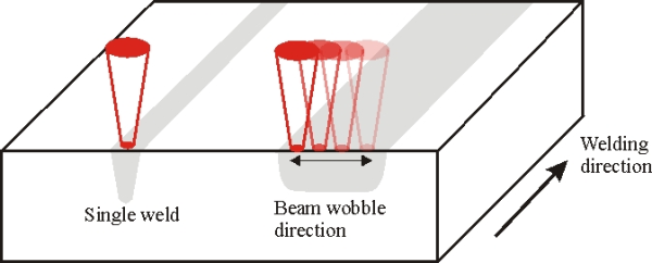 laser wobble process