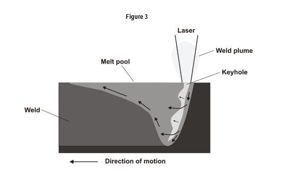 Laser welding modes conduction transition keyhole welding these weld cross sections clearly demonstrate the keyhole schematic shown in figure 1 with narrow deep welds ccuart Gallery