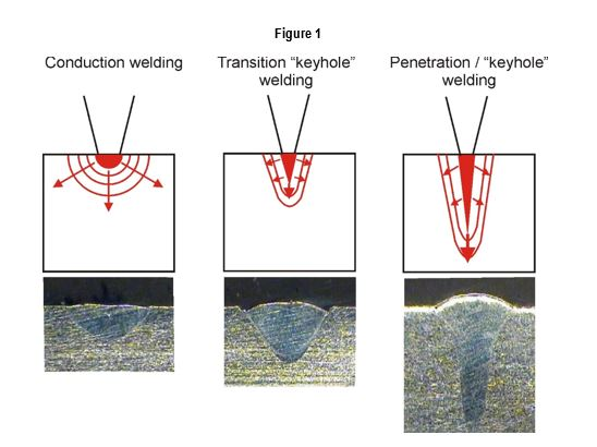 Laser welding modes conduction transition keyhole welding conduction mode conduction welding is performed at low energy density typically around 05 mwcm2 forming a weld nugget that is shallow and wide ccuart Images