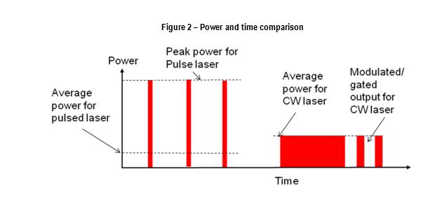 Laser Welding Basics Cw Pulsed Or Modulated